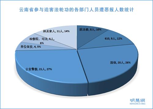 圖:雲南省參與迫害法輪功的各部門人員遭惡報人數統計