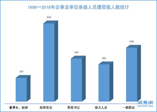 图10:1999~2018年企事业单位各级人员遭恶报人数统计