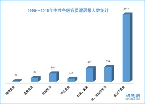 圖8:1999~2018年中共各級官員遭惡報人數統計
