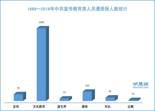 圖9:1999~2018年中共宣傳教育類人員遭惡報人數統計
