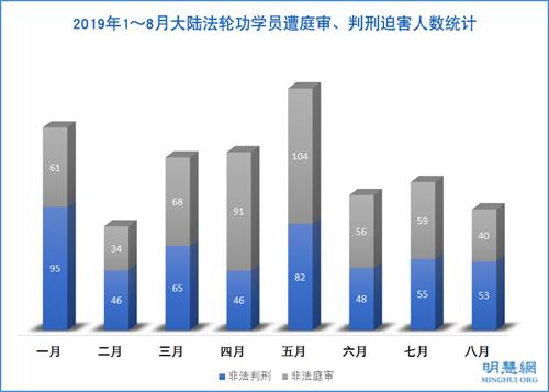 圖1:2019年1~8月大陸法輪功學員遭庭審、判刑迫害人數統計