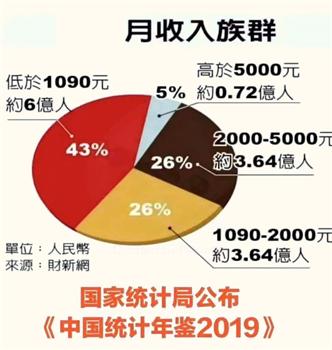 '圖:2019年居民月收入族群分配表'