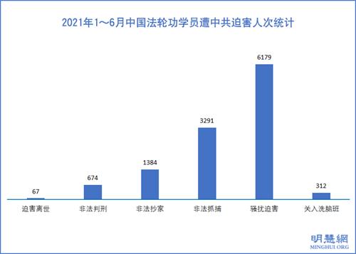 圖1:2021年1~6月中國法輪功學員遭中共迫害人次統計